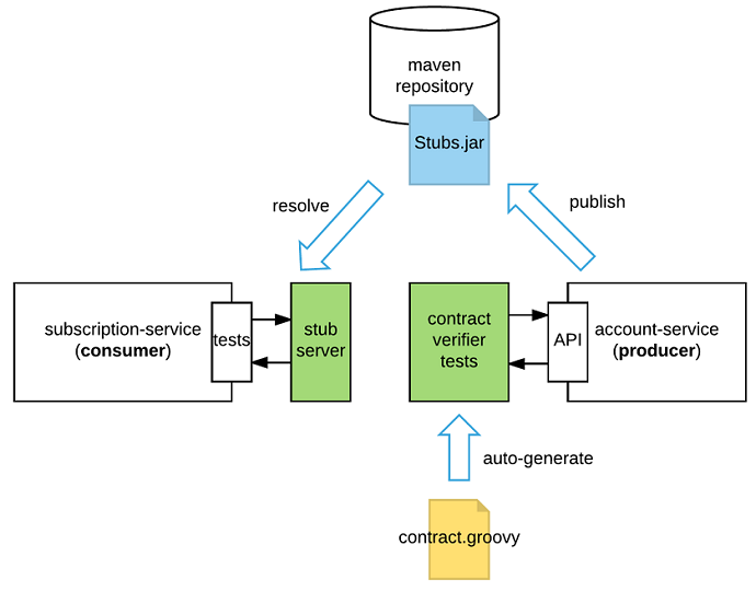 Consumer-Driven Contract Testing with Spring Cloud Contract