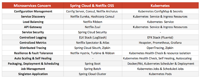 Deploying Microservices: Spring Cloud vs. Kubernetes
