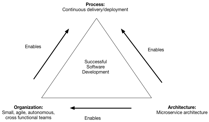 The microservice architecture enables teams to be agile